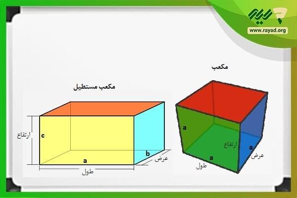 محاسبه مساحت مکعب مستطیل همراه با مثال